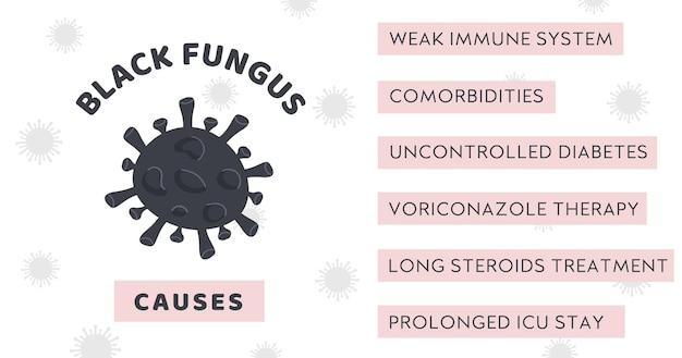 Transparent infografiki z epidemią czarnego grzyba z objawami choroby mucormycosis