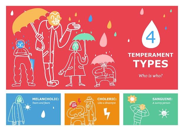 Typy temperamentu zestaw poziomych banerów o profilu psychologicznym, w tym optymistyczny, melancholijny, choleryczny izolowany