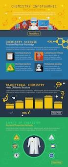 Układ infografiki chemii