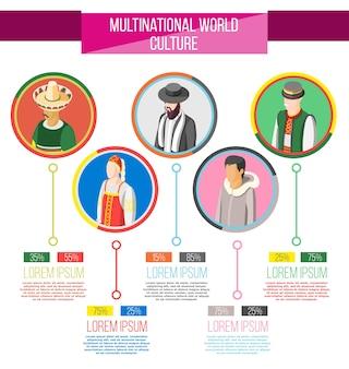 Układ infografiki kultury międzynarodowej ze światowymi statystykami etnicznymi i izometrycznymi okrągłymi ikonami ludzi w tradycyjnych strojach