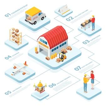 Układ infografiki logistycznej z dostawą do magazynu nadzór ładunków lotniczych na elementach izometrycznych w czasie