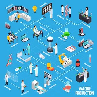 Układ infografiki produkcji szczepionek
