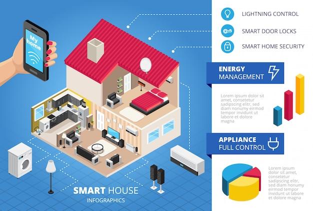 Układ izometryczny infografiki inteligentnego domu
