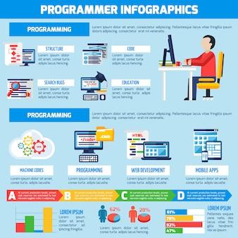 Układ płaski infografiki programisty