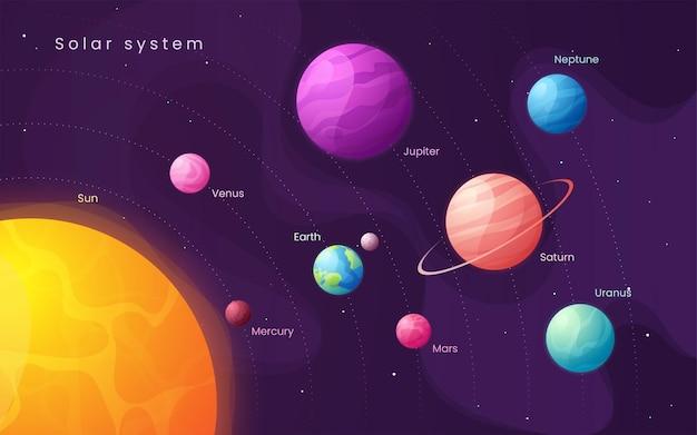 Układ słoneczny. plansza kolorowy kreskówka ze słońcem i planetami.