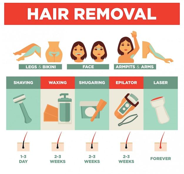 Usługa usuwania włosów na kilka sposobów plakat promocyjny