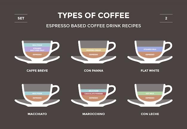 Ustaw rodzaje kawy. przepisy na napoje kawowe na bazie espresso. infografika