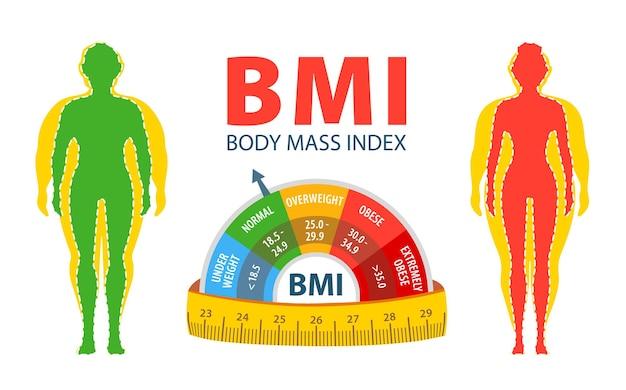 Utrata masy ciała bmi mężczyzna i kobieta przed i po diecie i fitnessie tłuszcz i szczupły mężczyzna i kobieta