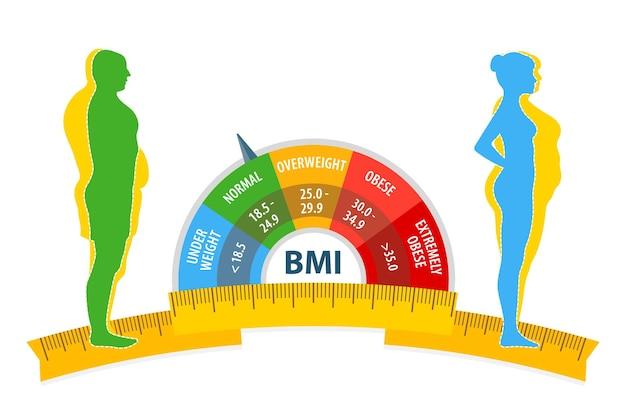 Utrata masy ciała bmi mężczyzna i kobieta przed i po diecie i sprawności gruby i szczupły mężczyzna i kobieta