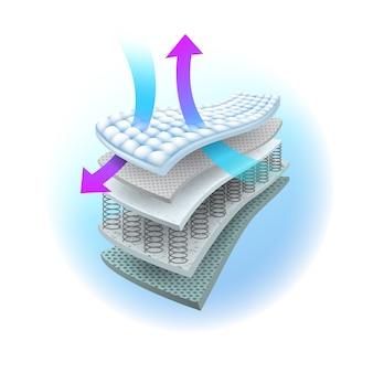 Warstwy systemu wentylacyjnego w materacu sprężynowym.
