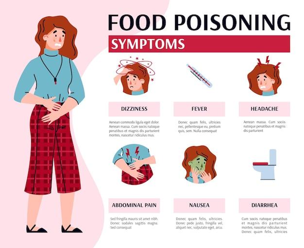 Wektor medyczny transparent z tekstem i chorą kobietą z objawami zatrucia pokarmowego
