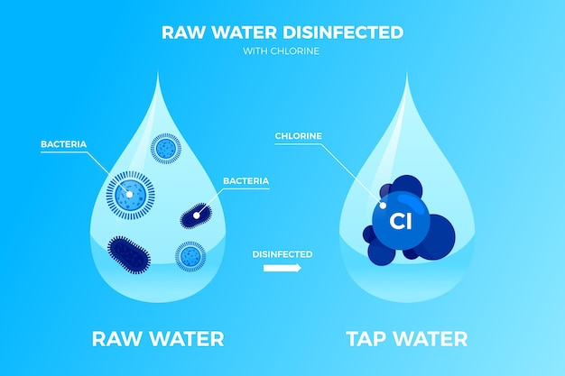 Woda surowa dezynfekowana chlorem