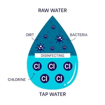 Woda surowa dezynfekowana z dodatkiem chloru