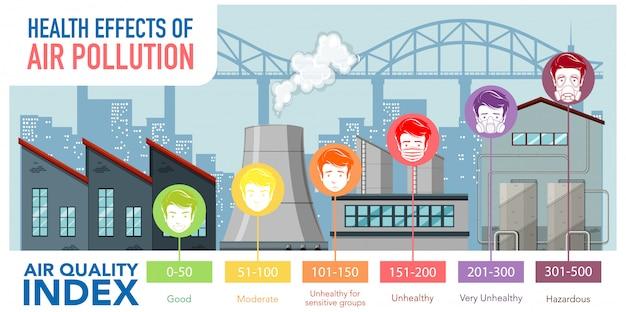 Wskaźnik jakości powietrza ze skalami kolorów od dobrych do harzardowych