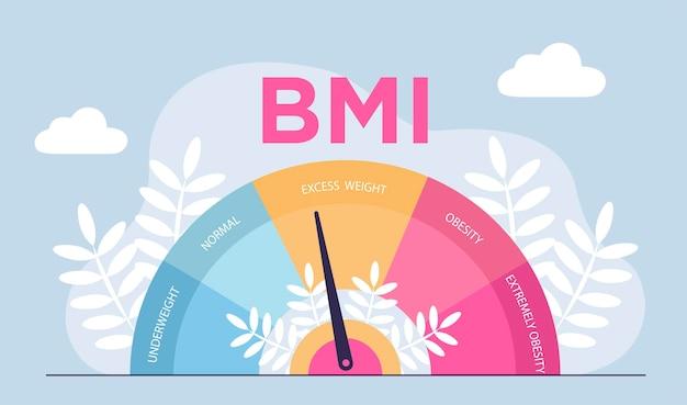 Wskaźnik masy ciała i koncepcja ćwiczeń fitness otyłość wykres skale na białym tle ilustracji wektorowych płaski