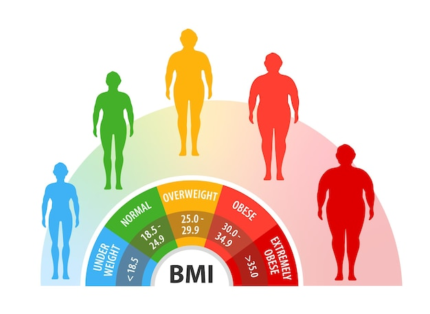 Wskaźnik masy ciała utrata masy ciała ciało o różnej wadze mężczyzna z różnym stopniem otyłości