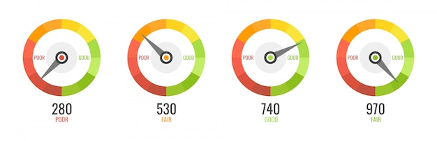Wskaźniki zadowolenia klientów o niskim i dobrym poziomie