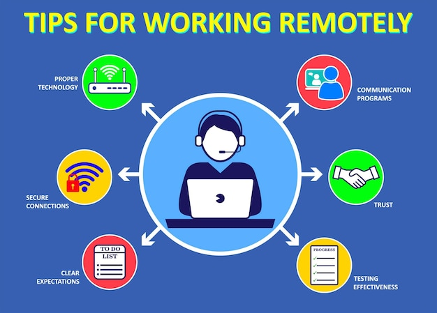 Wskazówki dotyczące pracy w domu lub protokół porad i praktyk zdrowotnych lub nowe normalne protokoły bezpieczeństwa pracy