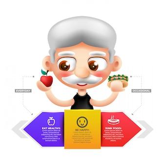 Wybór, co do jedzenia i infografika