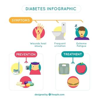 Wyjaśniająca cukrzyca infografika z płaskim projektem