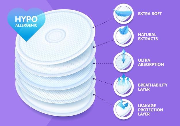 Wyjątkowo miękkie, warstwowe jednorazowe wkładki laktacyjne, oferujące doskonałą oddychalność, ochronę i komfort