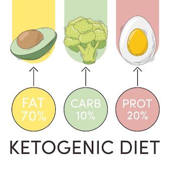 Wykres diety ketogenicznej