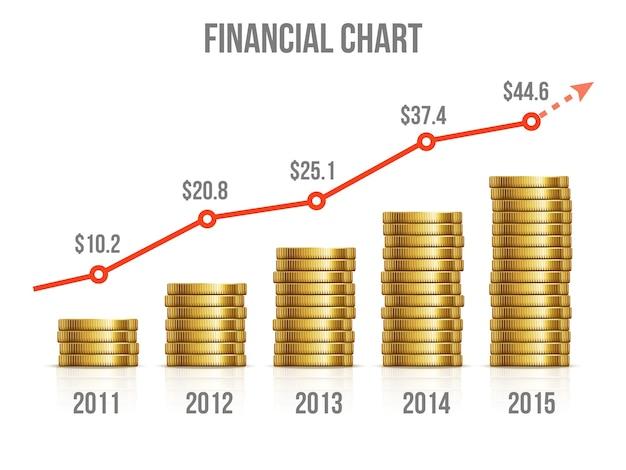 Wykres finansowy. schemat zarabiania pieniędzy za pomocą złotych monet. wykres inwestycji, wzrost rynku złota