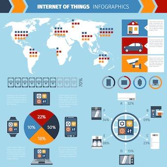 Wykres infografiki internetu rzeczy