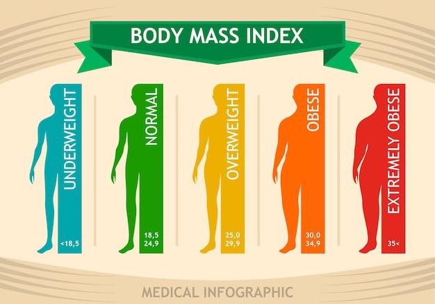 Wykres informacyjny wskaźnika masy ciała mężczyzny