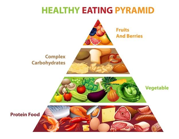 Wykres piramidy zdrowego odżywiania