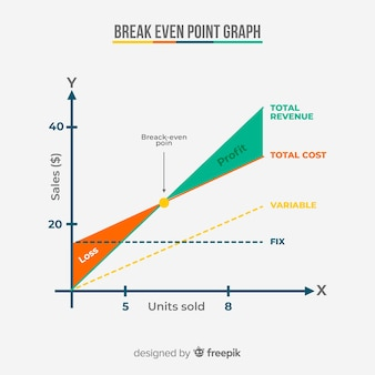 Wykres punktowy równomierny