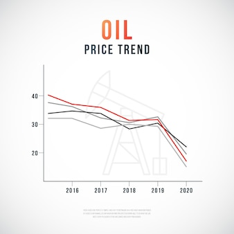 Wykres trendu cen ropy