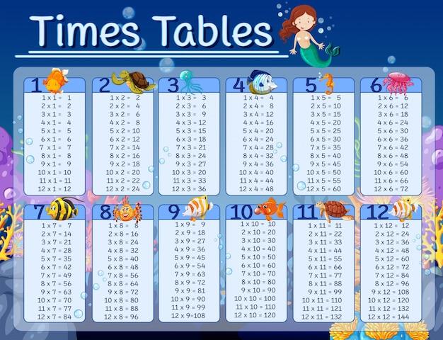 Wykresy tabel czasów z podwodnym tłem