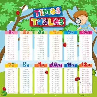 Wykresy tabel razy z chłopcem i biedronki w tle