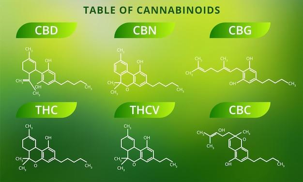 Wzory chemiczne naturalnych kannabinoidów.