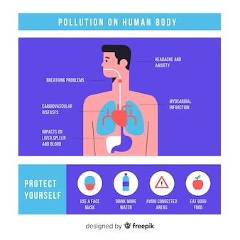 Zanieczyszczenie w szablonie infographic ludzkiego ciała