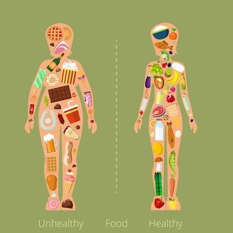 Zdrowa Niezdrowa żywność Kobiety Figura Kształt Sylwetka Utworzona Z Posiłku Spożywczego. Mieszkanie Premium Wektorów