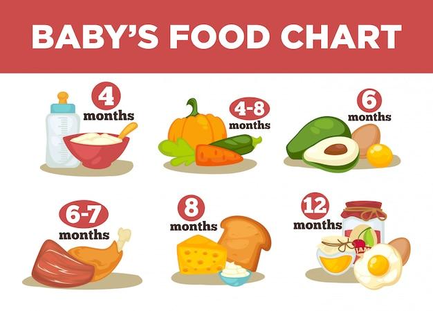 Zdrowa żywność dla niemowląt w różnym wieku.