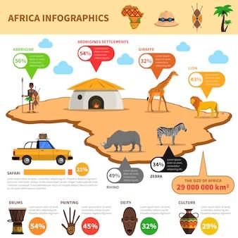 Zestaw afryki infografiki