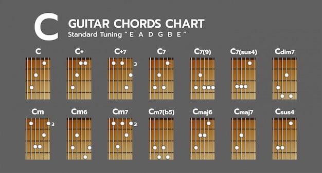 Zestaw diagramu akordów
