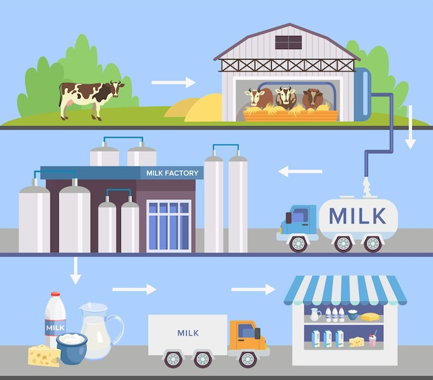 Zestaw fabryczny mleka z automatami. zestaw etapów produkcji mleka.