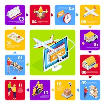 Zestaw ikon izometrycznych logistyki z nowoczesnymi metodami przetwarzania i dostawy zamówień