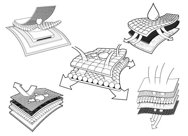 Zestaw ikon projektu 3 chłonnych prześcieradeł i pieluch. materiały reklamowe warstwowe, warstwy tkanin, serwetki, podpaski, materace i osoby dorosłe.