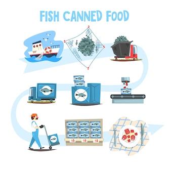 Zestaw konserw rybnych, ilustracje kreskówka procesu w puszkach przemysłu rybnego