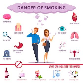 Zestaw kreskówka niebezpieczeństwo palenia