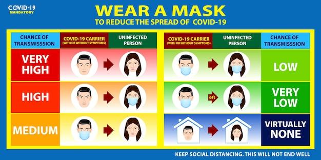 Zestaw ryzyka rozprzestrzeniania się covid plakat lub obowiązkowe noszenie maski na twarz lub ryzyko przeniesienia covid19