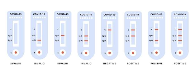 Zestaw wyników pozytywnych, negatywnych i nieważnych dotyczących covid-19. test antygenowy przeciwciała koronawirusa. wektor.