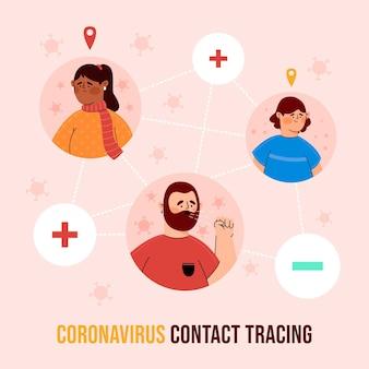 Zilustrowano koncepcję śledzenia kontaktów koronawirusa