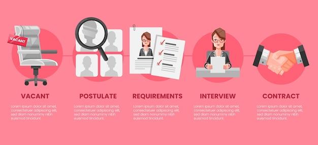 Zilustrowano zestaw kroków w procesie rekrutacji