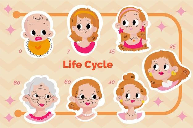 Zilustrowany cykl życia kobiety o płaskiej konstrukcji
